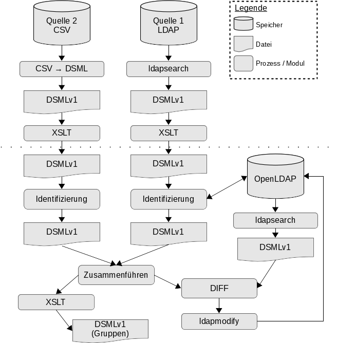 Aufbau von ETL Flow