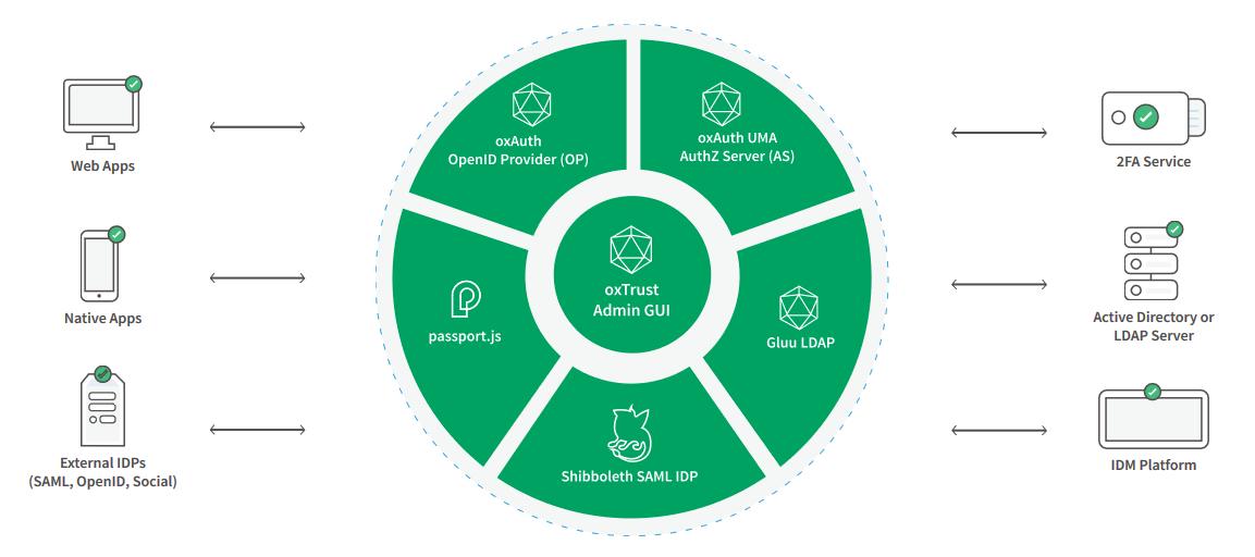 Overview Gluu (clockwise): oxAuth OpenID Provider (OP), oxAuth UMA AuthZ Provider Server (AS), Gluu LDAP, Shibboleth SAML IDP. passport.js, Mitte: oxTrusz Admin GUI; plis mögliche Anbindungen: 2FA Service, Active Directory or LDAP Server, IDM Plattform, Externe IDPs, Native Apps, Web Apps