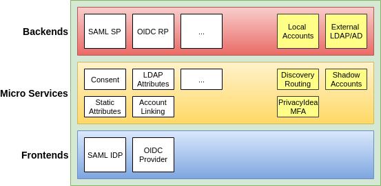 Infografik: Aufbau didmos Authenticator, Backends, Microservices und Frontends (von oben)