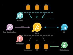 didmosV2_Framework