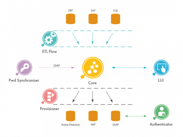 didmos2_Framework