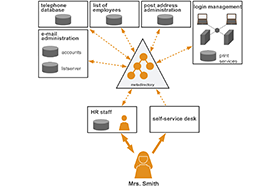 Infograph: IT environment with Identity Management