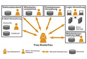 Infografik Vorschau: Systemlandschaft ohne Identity Management
