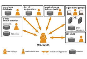 Infograph: IT environment without Identity Management