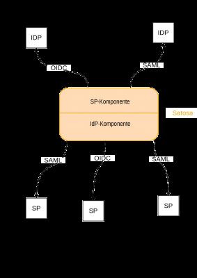 Strukturgrafik Satosa: SP (Service Provider) Komponente spricht IDPs an (OIDC oder SAML) und die IdP (Identity Provider) Komponente spricht die SPs an über SAML oder OIDC