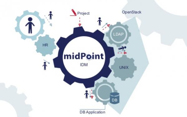 Infografik zu midPoint
